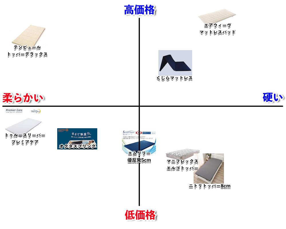 マットレストッパー人気の7選を4つの基準で徹底比較