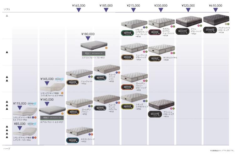 シモンズのベッドマットレスの種類と価格帯