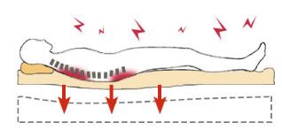 低反発マットレスではその正しい姿勢を保つことができない