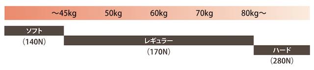 公式の硬さに対する体重