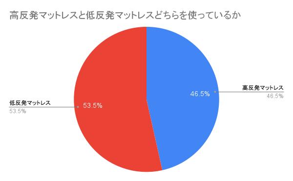 低反発と高反発マットレスそれぞれの使用者割合